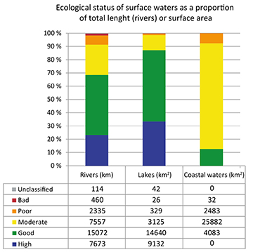 Ecological status on surface waters.jpg